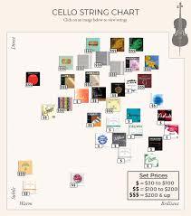 Cello String Chart Shar Music Sharmusic Com