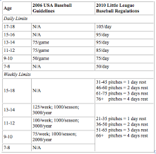 2018 Little League Pitch Count Chart Tommy John Injuries Part Iii Elite Sports Medicine