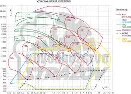 kovodruzstvo strazov ventilatory cz Обзор параметров