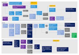 Management Of Small Business Tax Debt Australian National