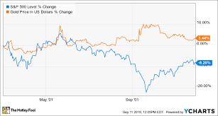 Spdr Gold Shares Chart