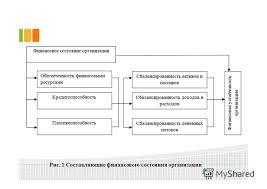 Презентация на тему Тема выпускной квалификационной работы  3 Рис 1 Составляющие финансового состояния организации 3