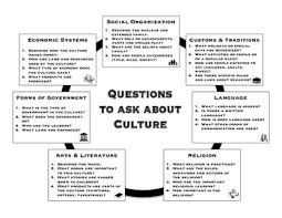 7 Elements Of Culture Elements Of Culture Handouts And Graphic Organizers