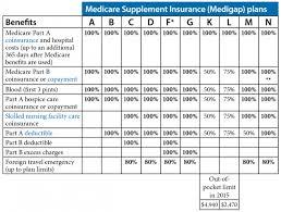 Most Popular Medicare Supplemental Insurance Plans Medicare