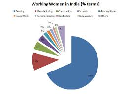 role of women in economic development of essay for student women s contribution to society