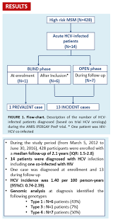 Hcv Rna And Antigen Detection For Diagnosis Of Acute