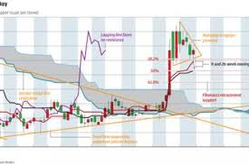 Chart Of The Day Copper Bottomed South China Morning Post