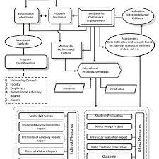 Flow Chart Rubric Process Improvement Flow Diagram Wiring Diagram General Helper