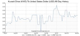 Dinar Exchange Rate Forexearlywarning Heat Map