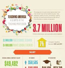 the teaching profession essay types of writing styles for essays profile essay examples samples ohio standards for the teaching profession