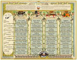 Herb And Spice Wall Chart Free Herb Use Chart Pdf Down Load Or Print