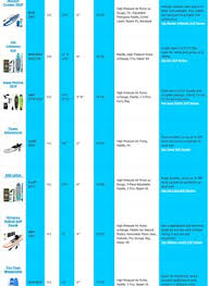 Sup Comparison Chart Inflatable Sup Comparison Chart 2020 Stand Up Paddleboards
