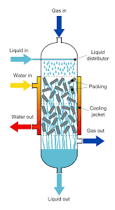 Fixed Bed Reactor Design Trickle Bed Reactor Wikipedia