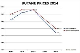 Butane Price Chart Butane Prices Take The Plunge Amandala Newspaper