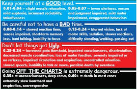 65 Experienced Intoxication Chart