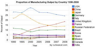 Manufacturing Output Usa China And Japan Lead Manufacturing Output In 2008 At