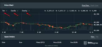 Gdax Review Learn What Is Gdax And How To Use Gdax