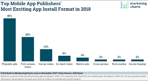 Top App Publishers Are Excited About Playable Ads In 2018