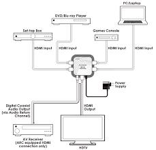 hdmi switch wiring diagram wiring diagram show hdmi switch connection diagram wiring diagram show hdmi splitter wiring diagram wiring diagram centre hdmi switch