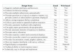 Questionnaire Form Template