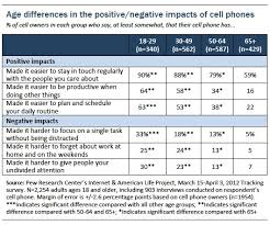 part iii the impact of mobile phones on people s lives pew  figure 12