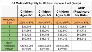Medicaid Income Chart 2019 Georgia Medicaid Income Limits 2019 Georgia Food Stamps Help