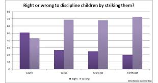 regional differences on children corporal punishment msnbc