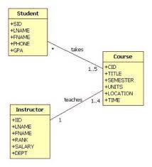 Relational Databases Example Databases