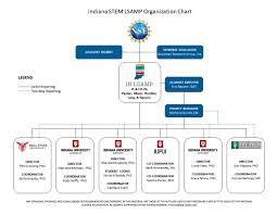 Nsf Org Chart In Lsamp Org Chart