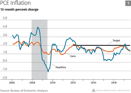 my take on inflation federal reserve bank of minneapolis i believe the most likely causes of persistently low inflation are additional domestic labor market slack and falling inflation expectations this essay