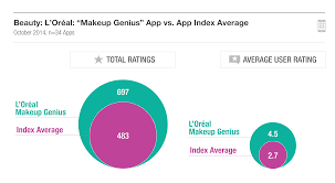 the app featured as a flash of genius in l2 s digital iq index beauty is ed more often than average as the 697 total reviews can attest
