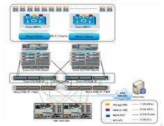 network architecture diagram computer and networks solution cisco ucs virtualization solution for emc vspex vmware vsphere 5 1