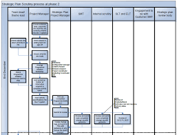 Example 2 Flowchart For A Business Scrutiny Or Compliance