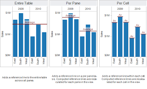 Distribution Chart Tableau Reference Lines Bands Distributions And Boxes Tableau