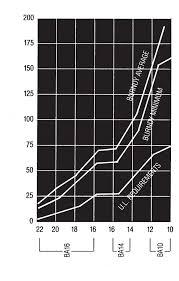 Burndy Die Chart Burndy Y35 Die Chart Standard Thread Chart Standard Metric