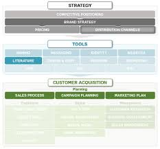 Distribution Channels In Marketing Marketing Mo