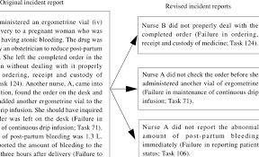 An Example Of An Incident Report And Its Allocation To