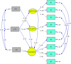 structural equation modeling for students understanding physical phenomena latent variables such as particulate