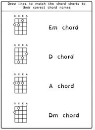 8 Common Beginner Ukulele Chords For Ukulele Students C G F D Dm A Am Em