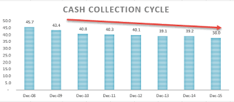Cash Conversion Chart Ratio Analysis Definition Formula What Is Ratio Analysis