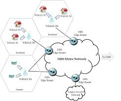 survey of next generation broadband aggregation networks figure 2 wimax obs architectural diagram katrinis09