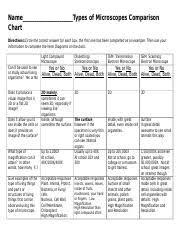 Types Of Microscopes Chart Types Of Microscopes Comparison Chart 4 Linear Venn Edit