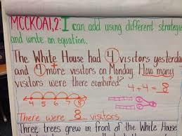 Decomposing Numbers Anchor Chart Math Addition Strategy Number Line Anchor Chart Composing