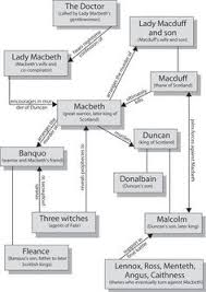 best macbeth essay ideas english to  macbeth character map cliffsnotes