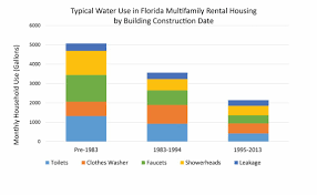 Average Water Bill Per Month 4 Bedroom House Electric Apartment Cost Living  Hawaii Food For Rent