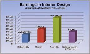 Interior Designers Interesting Interior Designer Pay