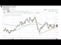 Crude Oil Weekly Price Forecast Crude Oil Markets Finally