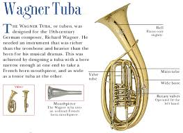 similiar parts of a tuba instrument keywords parts of tuba instrument parts a guide wiring diagram