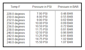 La Pavoni Boiler Pressure Vs Boiler Temperature Chart