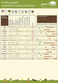 garden layout tool. A New Interactive Vegetable Cheat Sheet Takes Lot Of The Guesswork Out Garden Planning Layout Tool Y